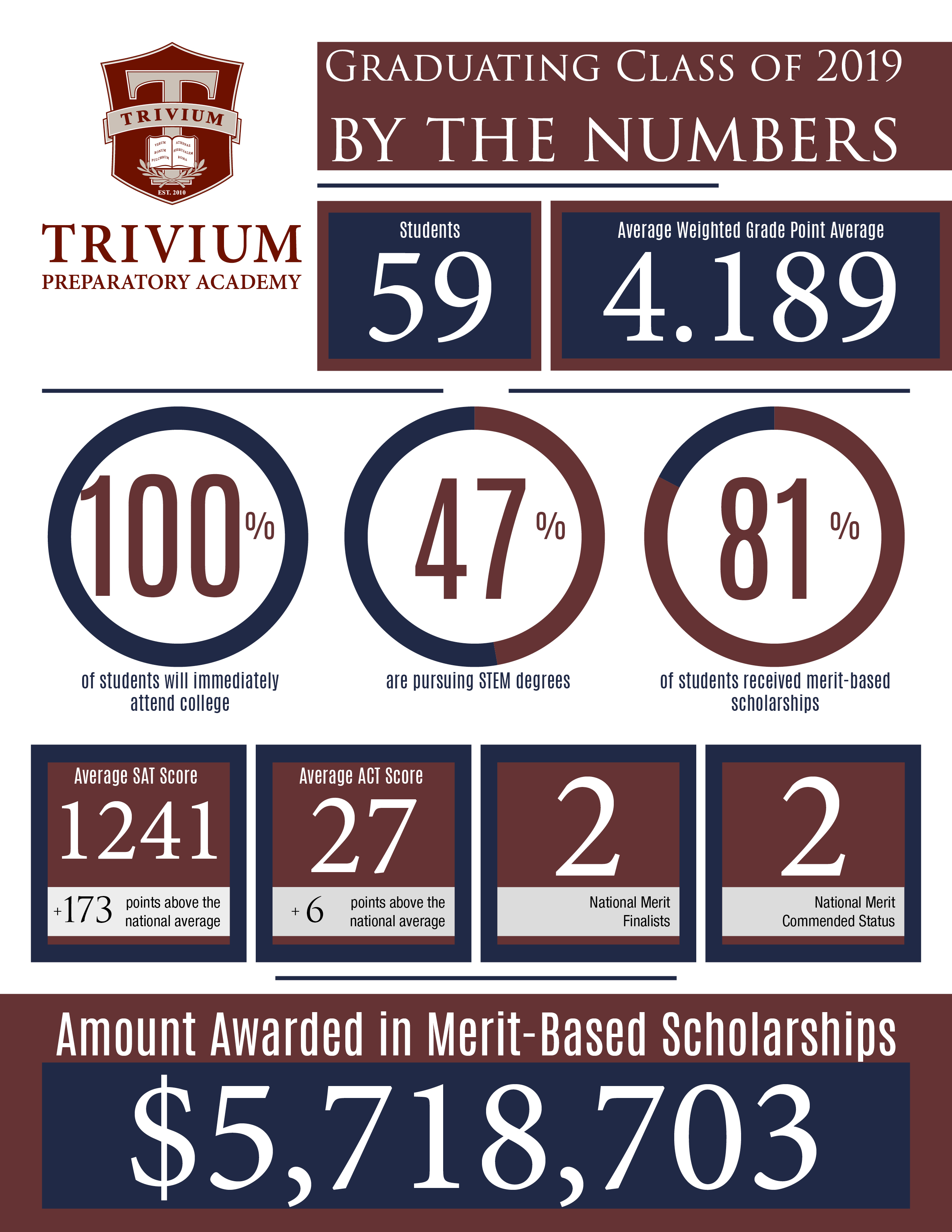 info graphic, 5.7 million in scholarships